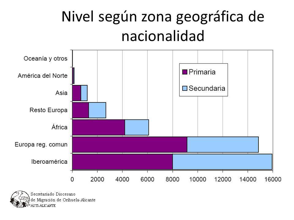 Nivel según zona geográfica de nacionalidad 1.6