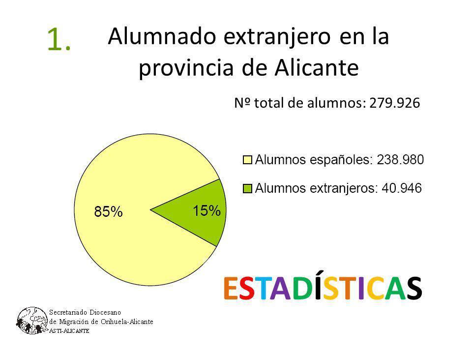 Alumnado según titularidad del centro 1.2 (5,5%) (3,1%) (17,7%)