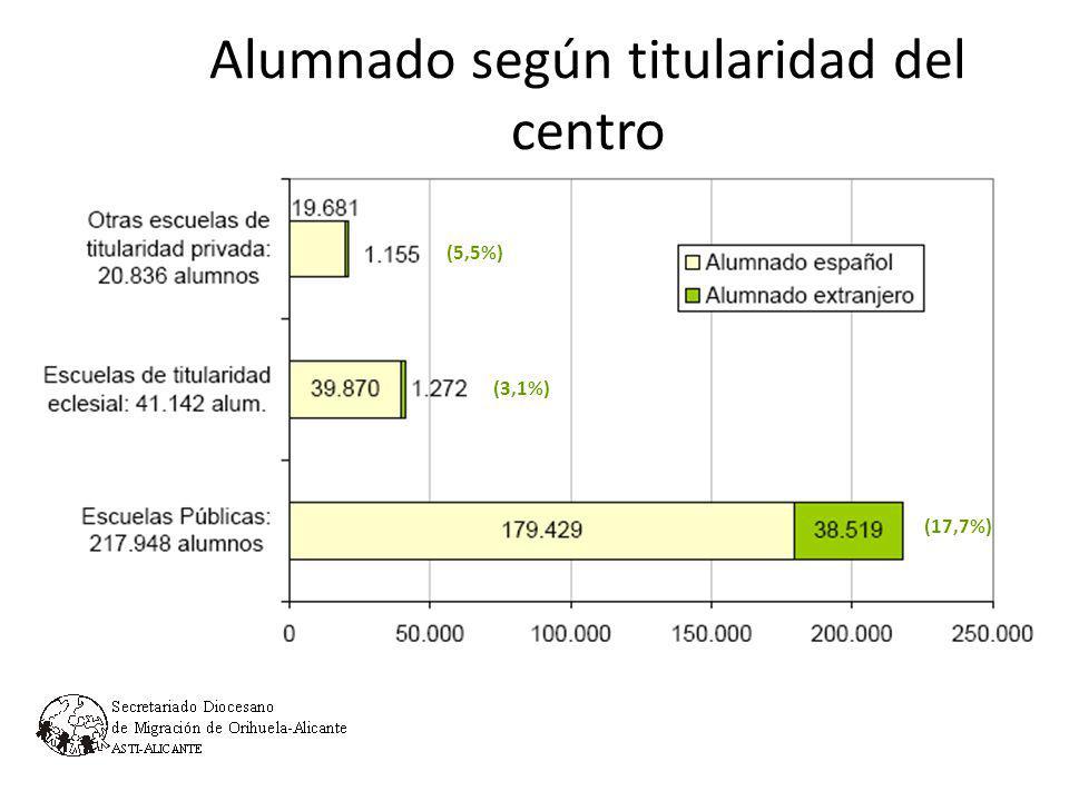 Alumnado según régimen económico del centro 1.3 Alumnado extranjero Total alumnado