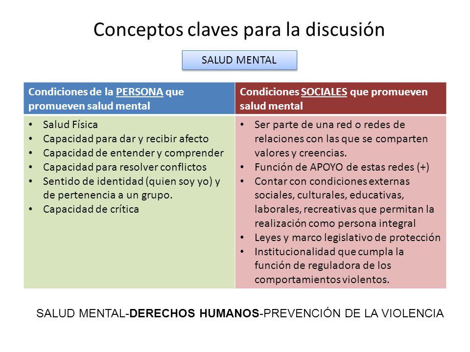 Condiciones de la PERSONA que promueven salud mental Condiciones SOCIALES que promueven salud mental Salud Física Capacidad para dar y recibir afecto