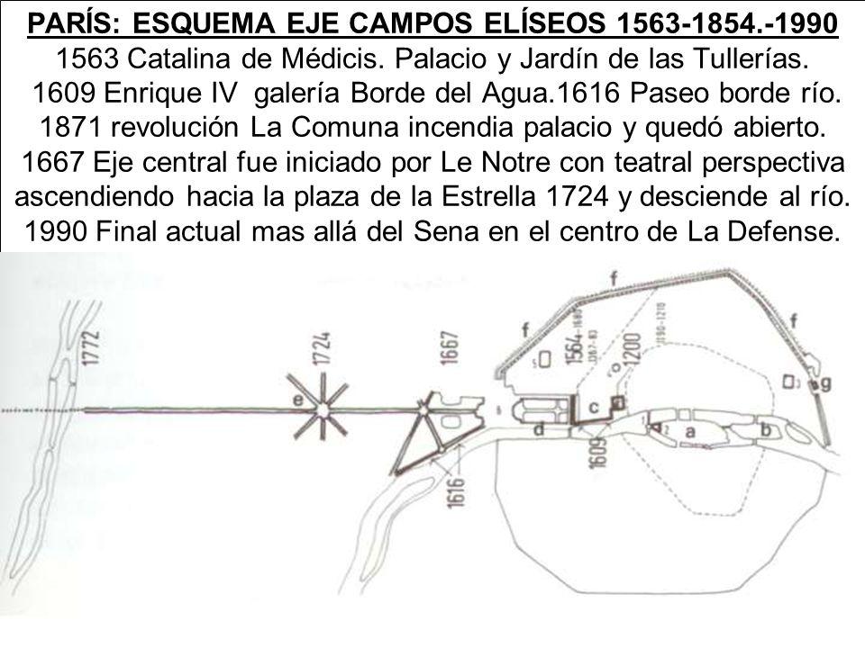 PARÍS: ESQUEMA EJE CAMPOS ELÍSEOS 1563-1854.-1990 1563 Catalina de Médicis.