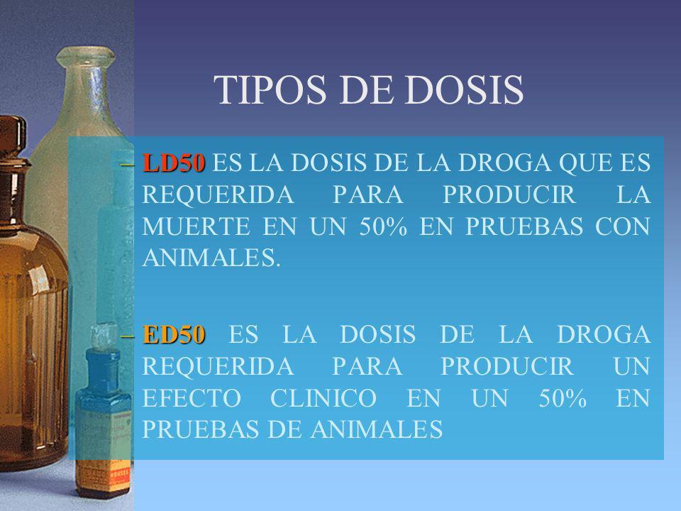 TIPOS DE DOSIS –LD50 –LD50 ES LA DOSIS DE LA DROGA QUE ES REQUERIDA PARA PRODUCIR LA MUERTE EN UN 50% EN PRUEBAS CON ANIMALES. –ED50 –ED50 ES LA DOSIS