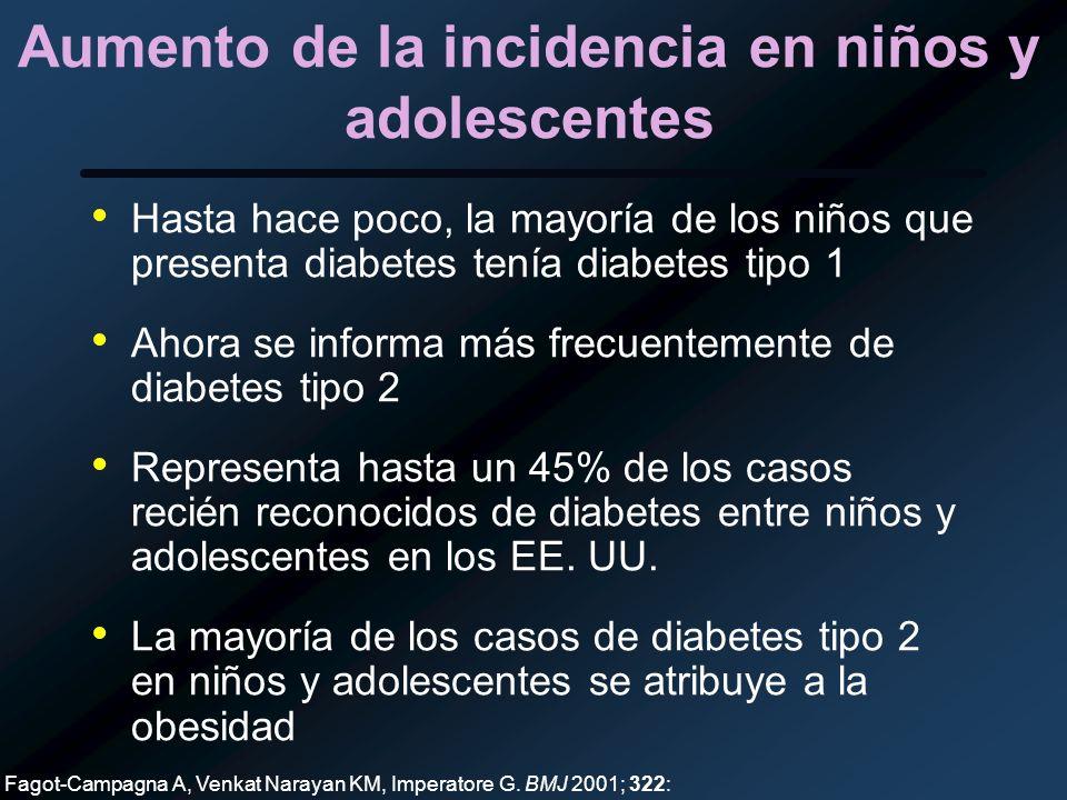 Aumento de la incidencia en niños y adolescentes Hasta hace poco, la mayoría de los niños que presenta diabetes tenía diabetes tipo 1 Ahora se informa