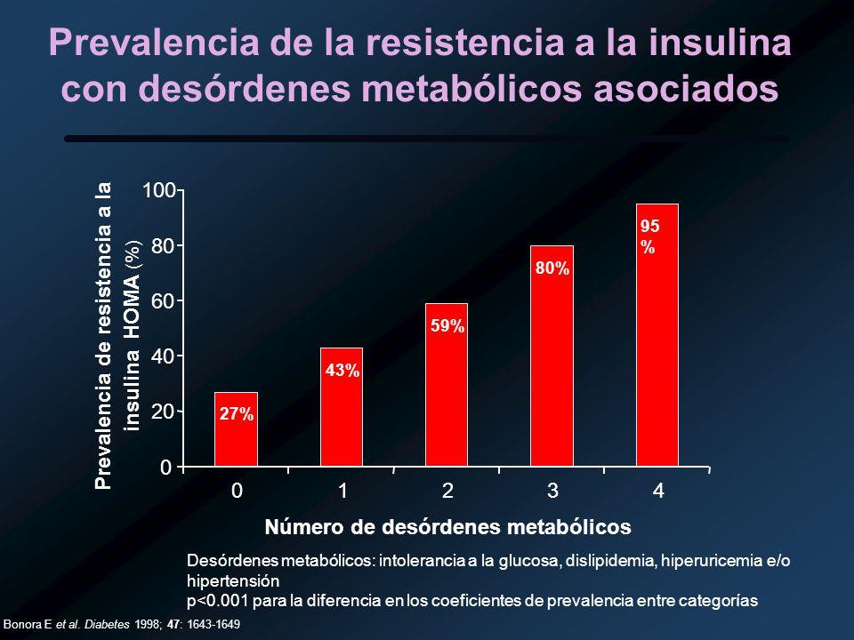 Prevalencia de la resistencia a la insulina con desórdenes metabólicos asociados 27% 43% 59% 80% 95 % 0 20 40 60 80 100 01234 Número de desórdenes met