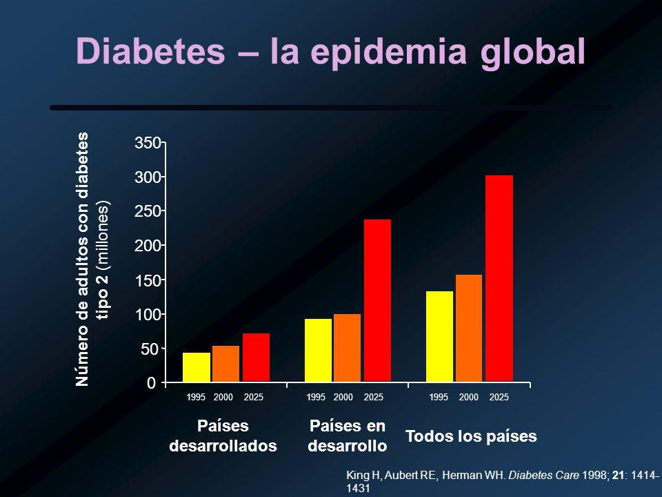 Diabetes – la epidemia global 0 50 100 150 200 250 300 350 Países desarrollados Países en desarrollo Todos los países Número de adultos con diabetes t