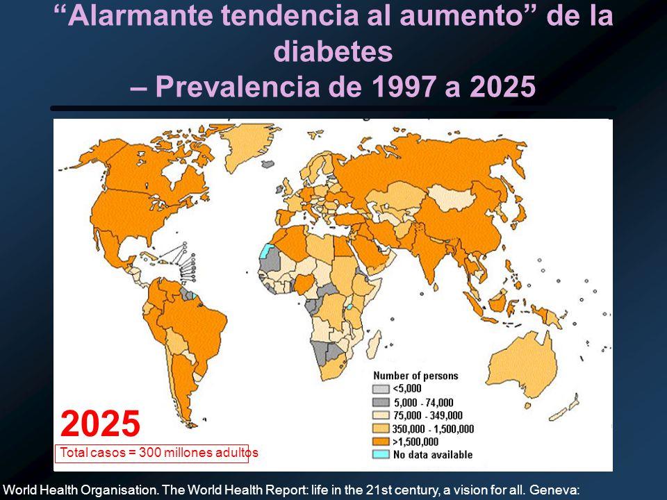 1997 Total casos = 143 millones adultos 2025 Total casos = 300 millones adultos Alarmante tendencia al aumento de la diabetes – Prevalencia de 1997 a