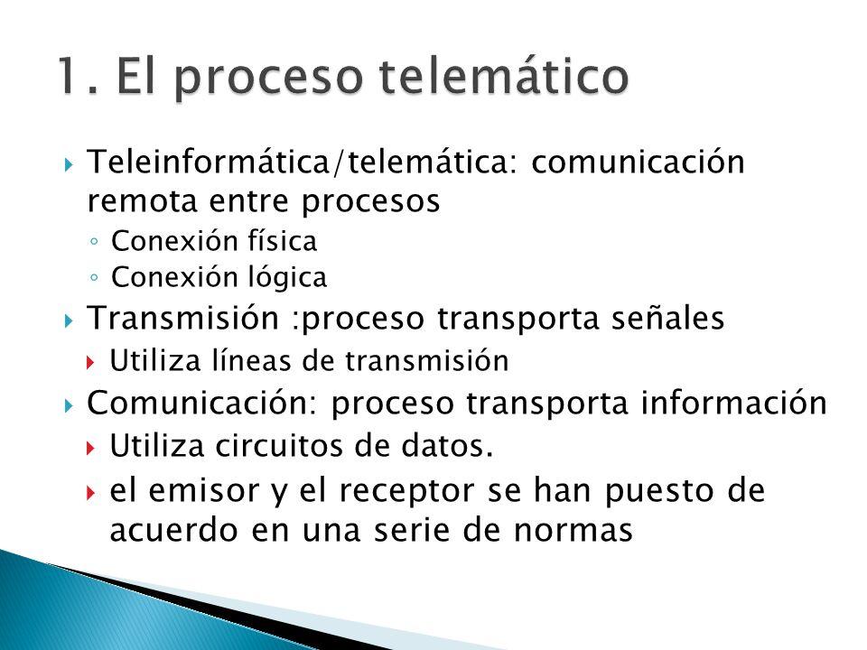 Teleinformática/telemática: comunicación remota entre procesos Conexión física Conexión lógica Transmisión :proceso transporta señales Utiliza líneas