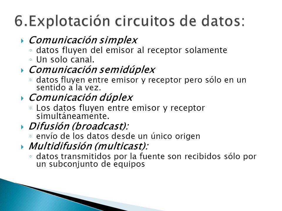 Comunicación simplex datos fluyen del emisor al receptor solamente Un solo canal. Comunicación semidúplex datos fluyen entre emisor y receptor pero só