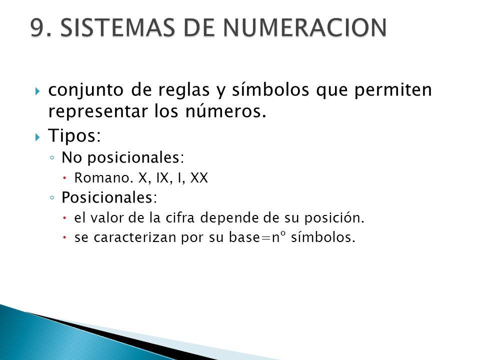 conjunto de reglas y símbolos que permiten representar los números. Tipos: No posicionales: Romano. X, IX, I, XX Posicionales: el valor de la cifra de