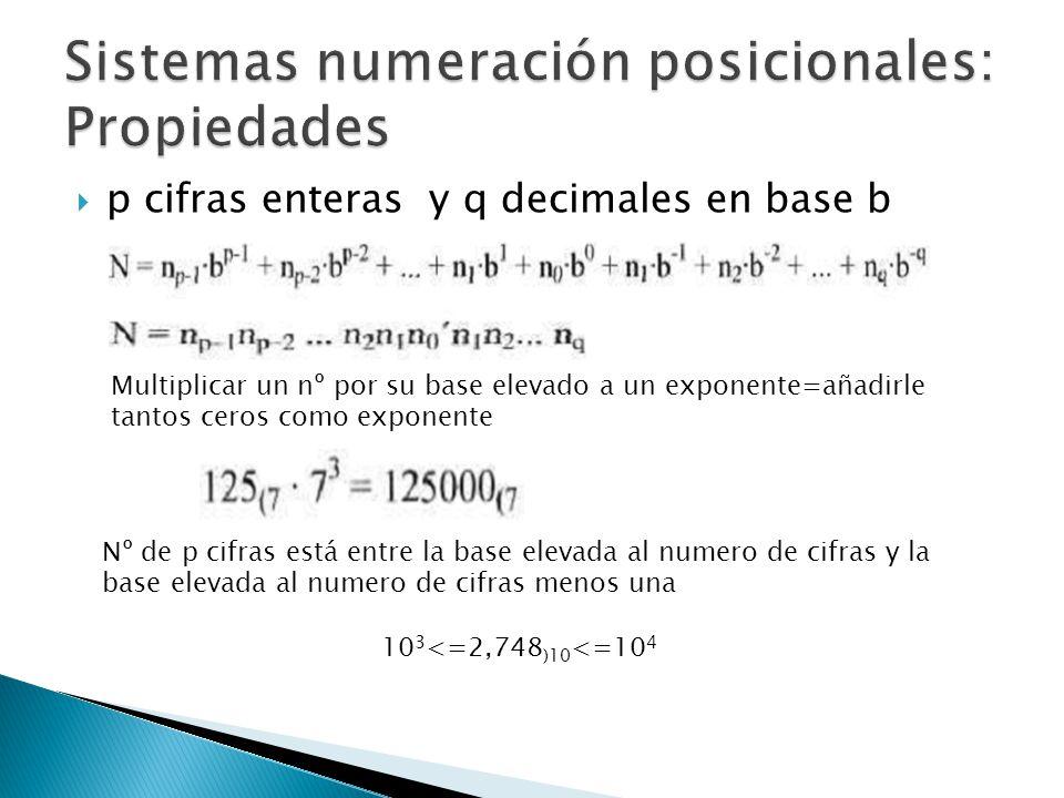 p cifras enteras y q decimales en base b Multiplicar un nº por su base elevado a un exponente=añadirle tantos ceros como exponente Nº de p cifras está