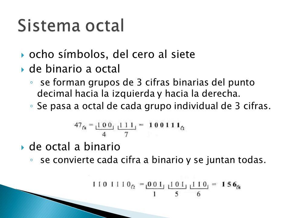 ocho símbolos, del cero al siete de binario a octal se forman grupos de 3 cifras binarias del punto decimal hacia la izquierda y hacia la derecha. Se