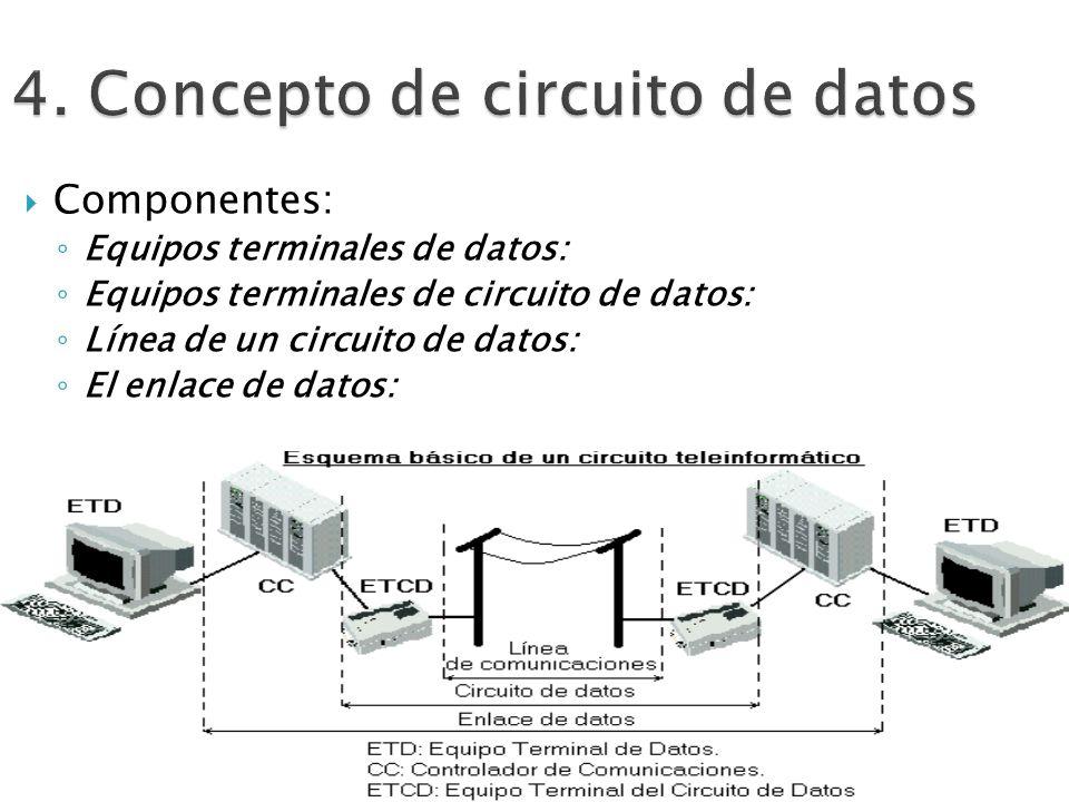 Componentes: Equipos terminales de datos: Equipos terminales de circuito de datos: Línea de un circuito de datos: El enlace de datos: