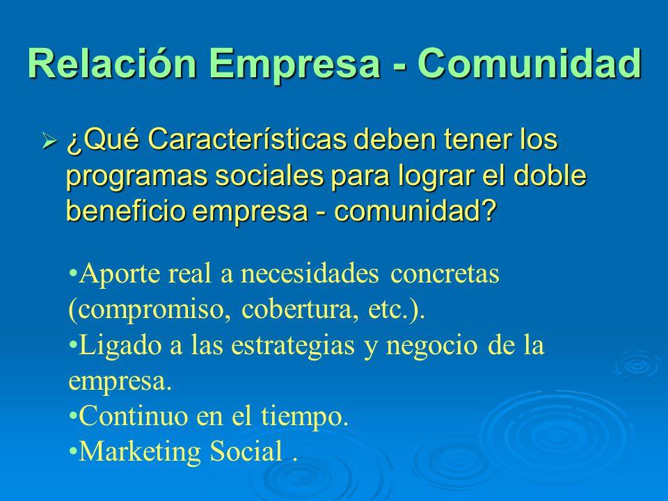 Relación Empresa - Comunidad ¿Qué Características deben tener los programas sociales para lograr el doble beneficio empresa - comunidad? ¿Qué Caracter