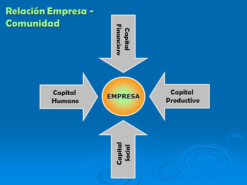 EMPRESA CapitalHumano CapitalFinanciero CapitalProductivo CapitalSocial Relación Empresa - Comunidad
