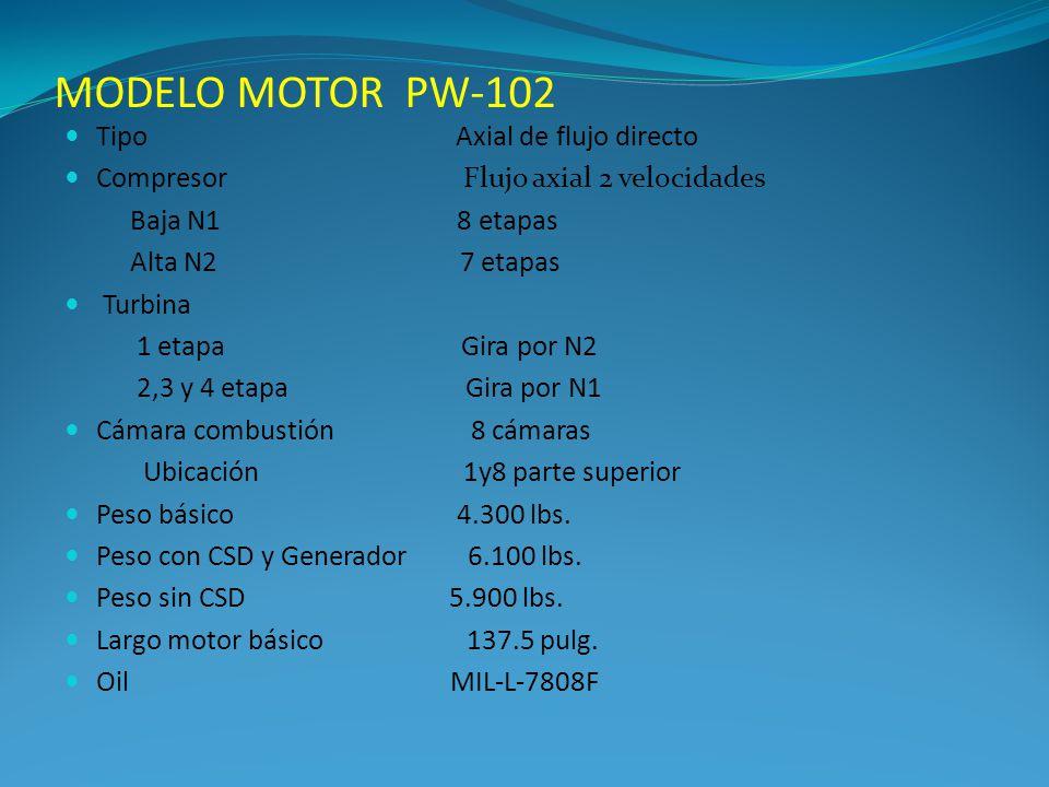 MODELO MOTOR PW-102 Tipo Axial de flujo directo Compresor Flujo axial 2 velocidades Baja N1 8 etapas Alta N2 7 etapas Turbina 1 etapa Gira por N2 2,3 y 4 etapa Gira por N1 Cámara combustión 8 cámaras Ubicación 1y8 parte superior Peso básico 4.300 lbs.