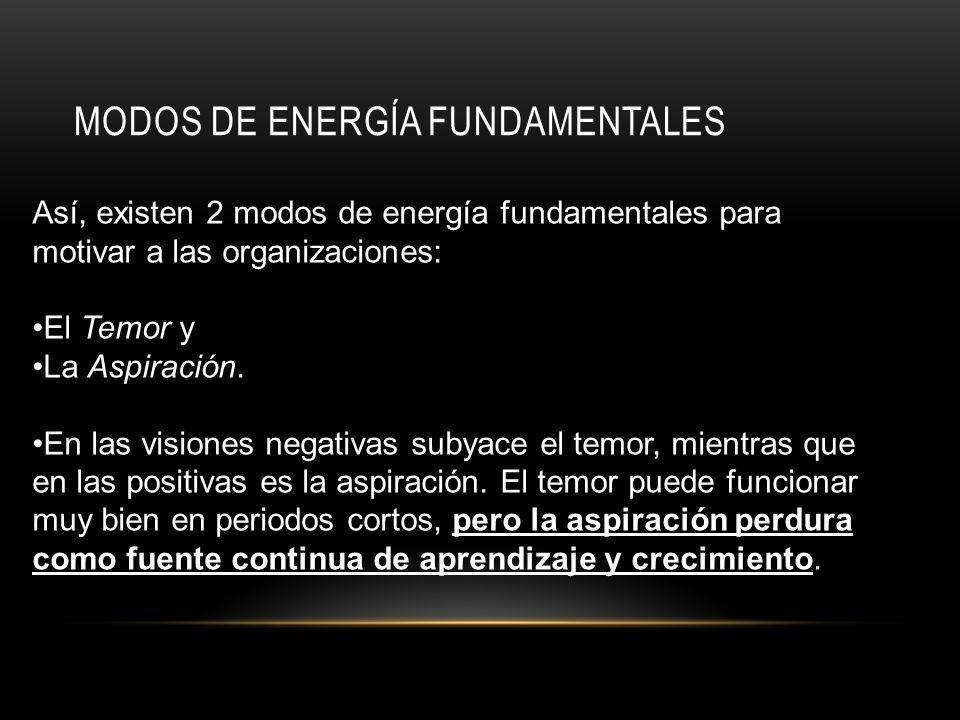 MODOS DE ENERGÍA FUNDAMENTALES Así, existen 2 modos de energía fundamentales para motivar a las organizaciones: El Temor y La Aspiración.
