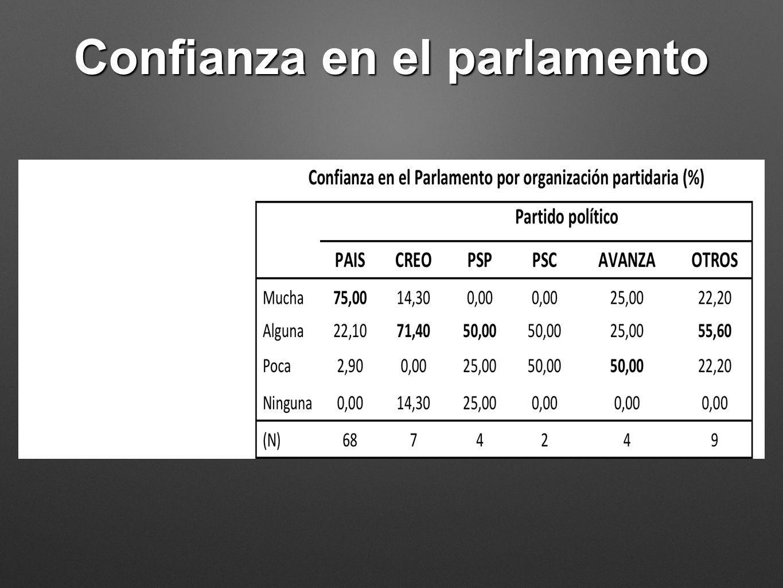Confianza en el parlamento
