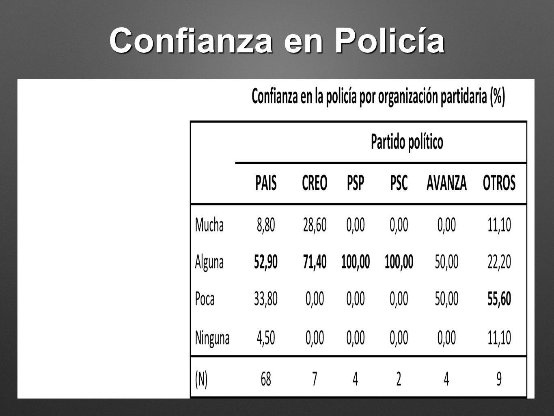 Confianza en Policía