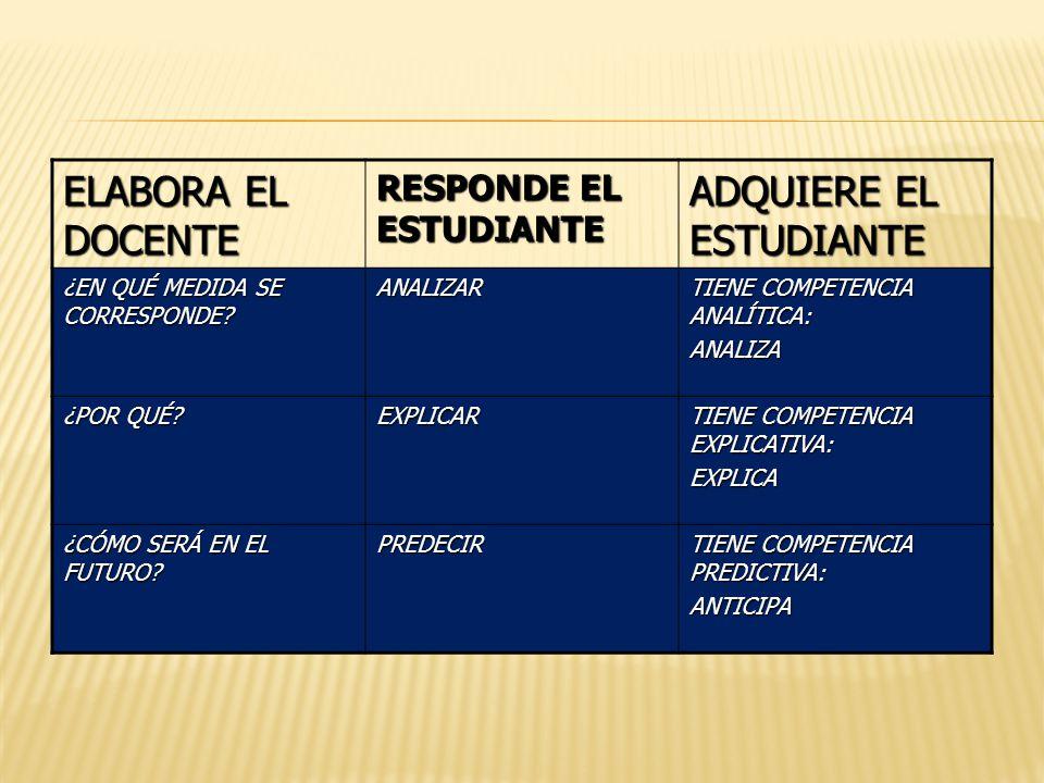 ELABORA EL DOCENTE RESPONDE EL ESTUDIANTE ADQUIERE EL ESTUDIANTE ¿EN QUÉ MEDIDA SE CORRESPONDE.