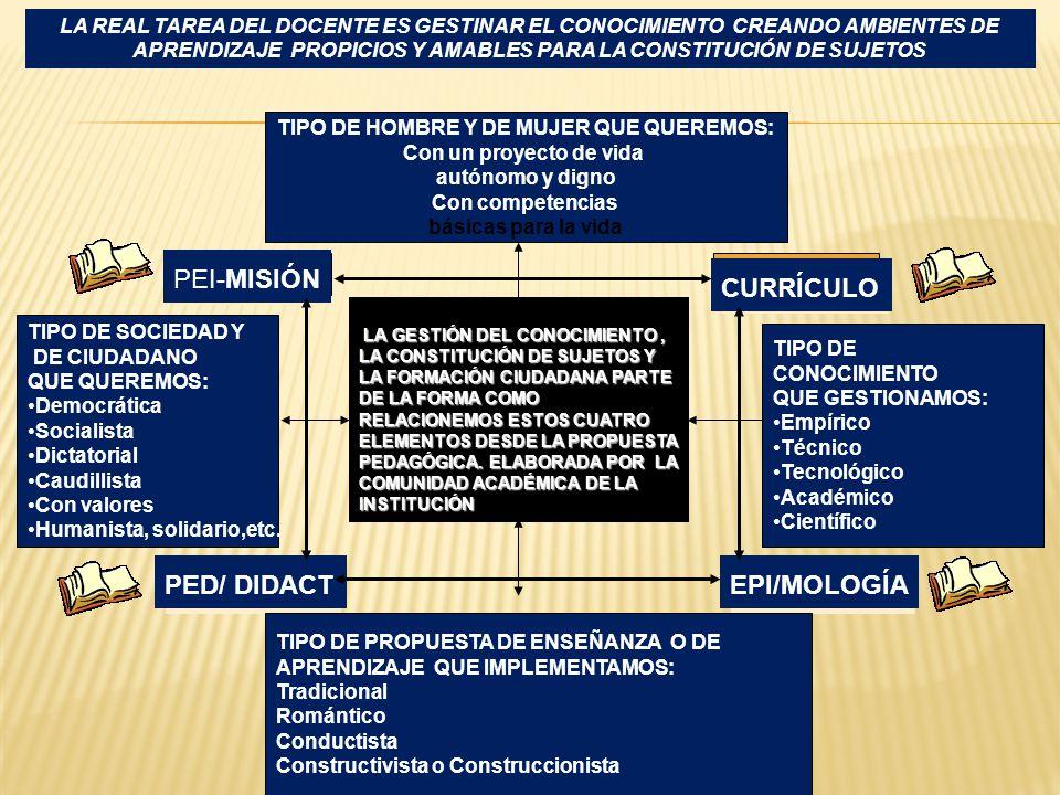 LA REAL TAREA DEL DOCENTE ES GESTINAR EL CONOCIMIENTO CREANDO AMBIENTES DE APRENDIZAJE PROPICIOS Y AMABLES PARA LA CONSTITUCIÓN DE SUJETOS LA GESTIÓN DEL CONOCIMIENTO, LA CONSTITUCIÓN DE SUJETOS Y LA FORMACIÓN CIUDADANA PARTE DE LA FORMA COMO RELACIONEMOS ESTOS CUATRO ELEMENTOS DESDE LA PROPUESTA PEDAGÓGICA.