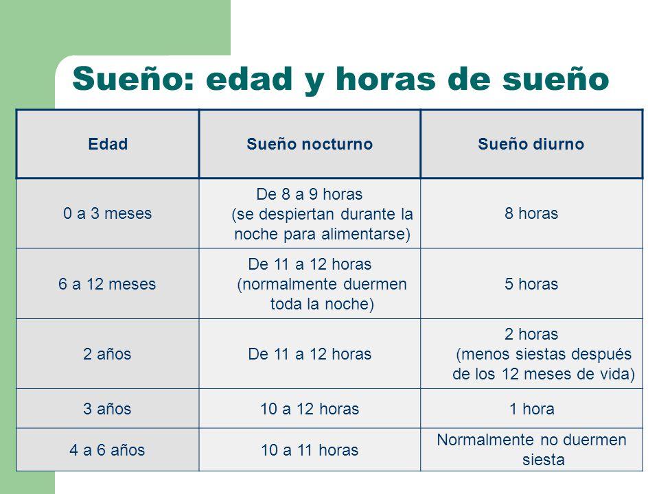 Sueño: edad y horas de sueño EdadSueño nocturnoSueño diurno 0 a 3 meses De 8 a 9 horas (se despiertan durante la noche para alimentarse) 8 horas 6 a 12 meses De 11 a 12 horas (normalmente duermen toda la noche) 5 horas 2 añosDe 11 a 12 horas 2 horas (menos siestas después de los 12 meses de vida) 3 años10 a 12 horas1 hora 4 a 6 años10 a 11 horas Normalmente no duermen siesta