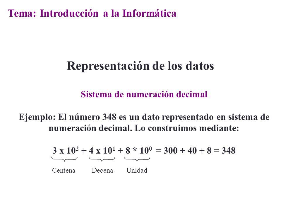 Sistema de numeración decimal Ejemplo: El número 348 es un dato representado en sistema de numeración decimal. Lo construimos mediante: 3 x 10 2 + 4 x