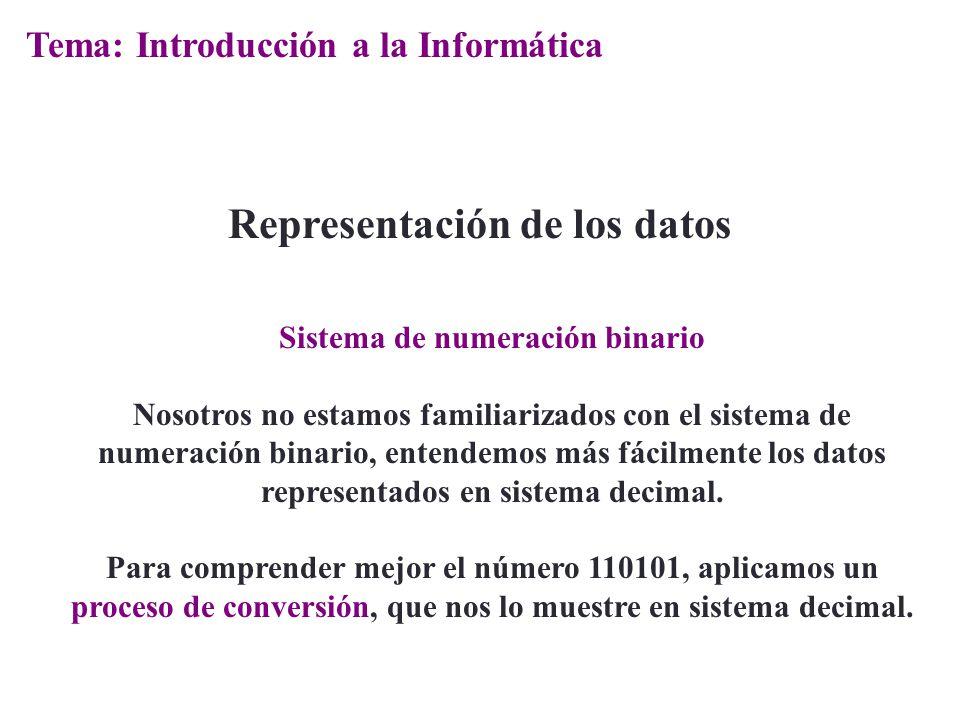 Sistema de numeración binario Nosotros no estamos familiarizados con el sistema de numeración binario, entendemos más fácilmente los datos representad