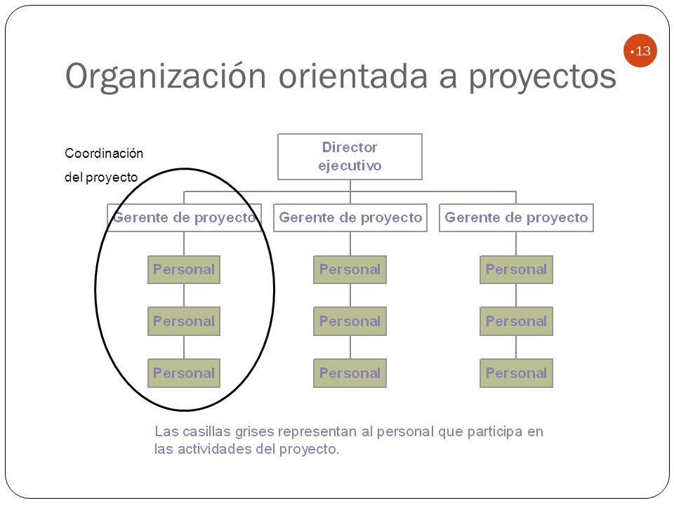 Organización orientada a proyectos 13 Coordinación del proyecto