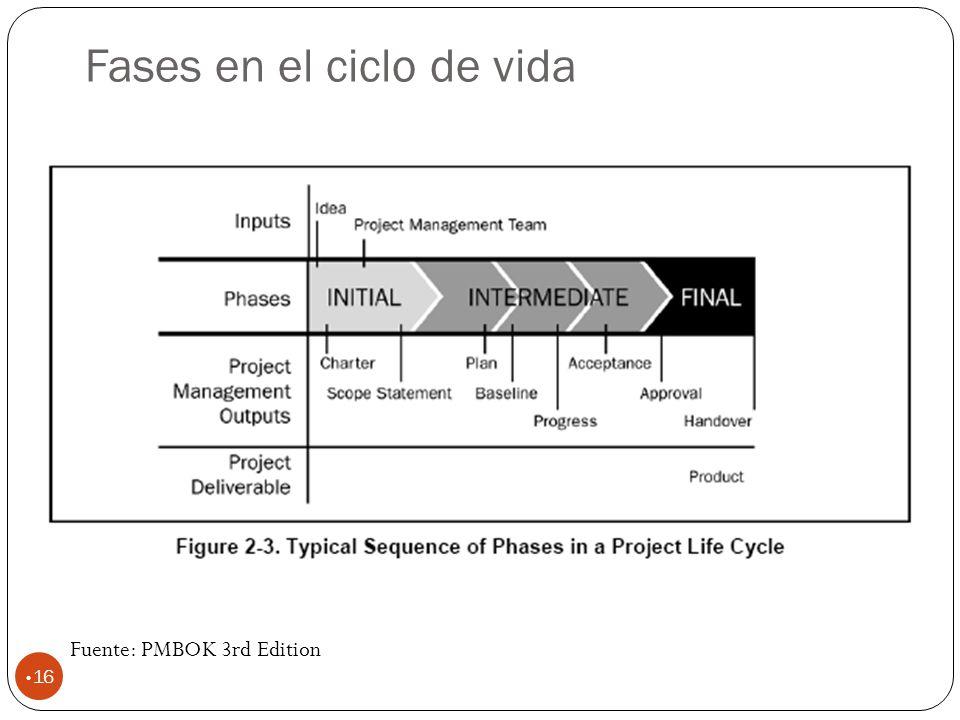 Fases en el ciclo de vida 16 Fuente: PMBOK 3rd Edition