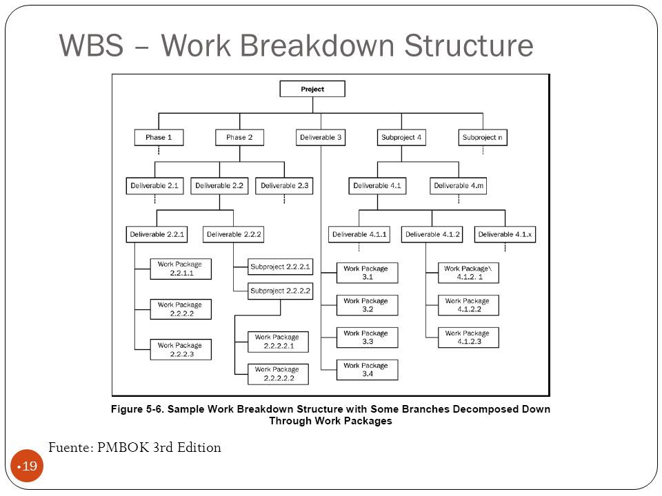 WBS – Work Breakdown Structure 19 Fuente: PMBOK 3rd Edition