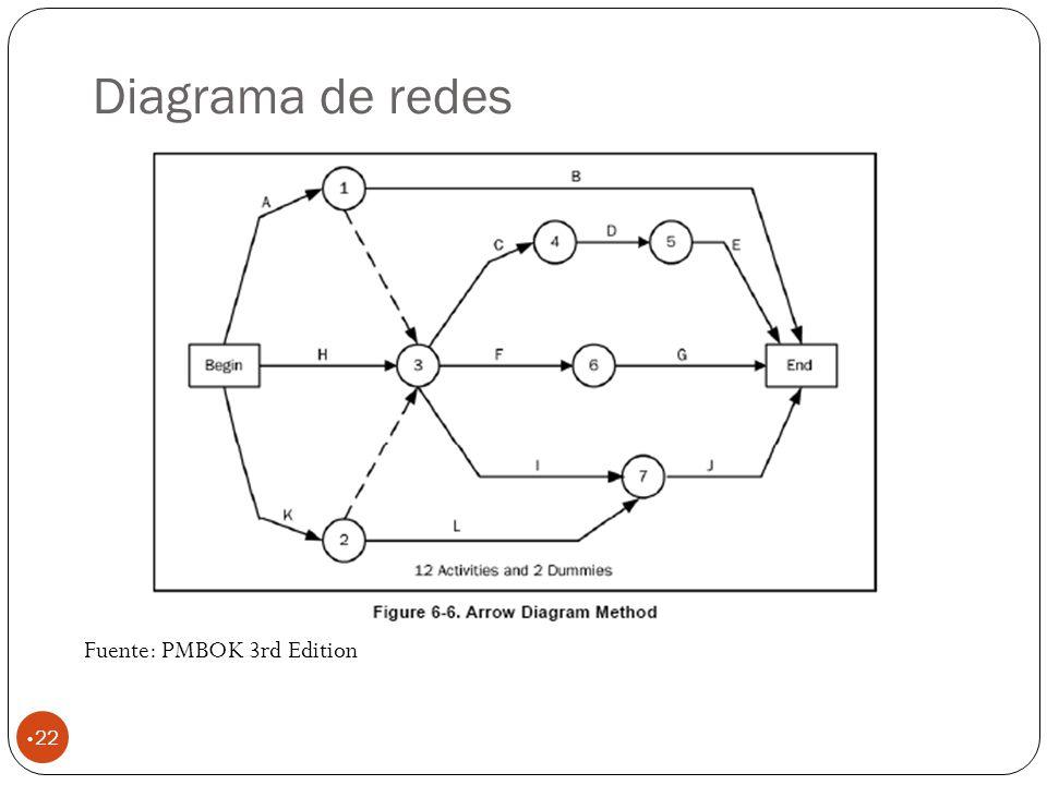 Diagrama de redes 22 Fuente: PMBOK 3rd Edition