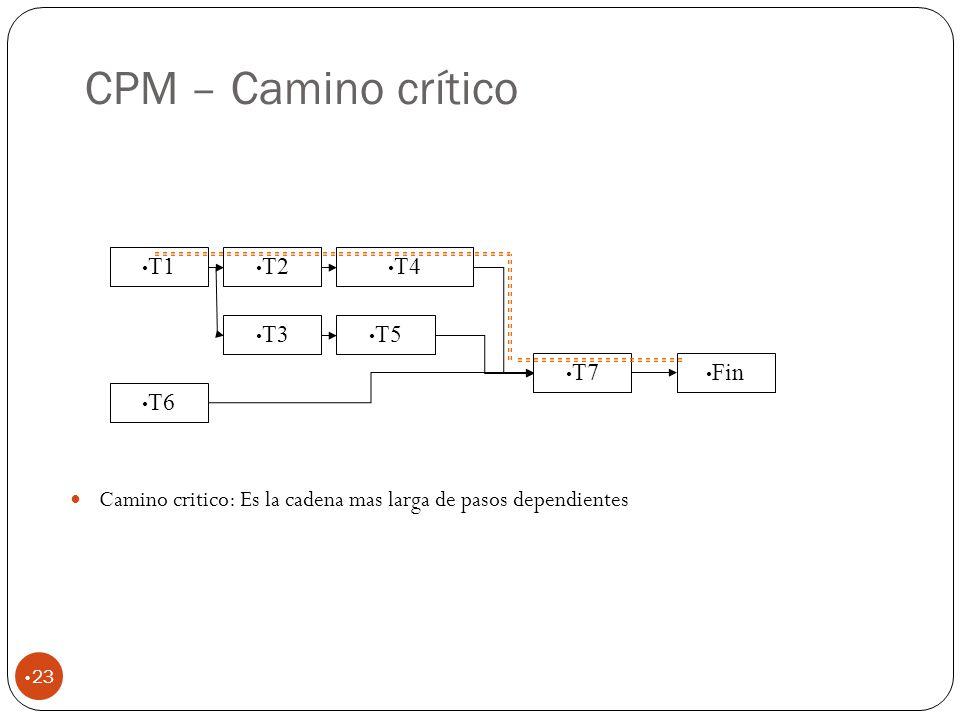 CPM – Camino crítico 23 T1 T2 T3 T5 T4 T6 T7 Fin Camino critico: Es la cadena mas larga de pasos dependientes