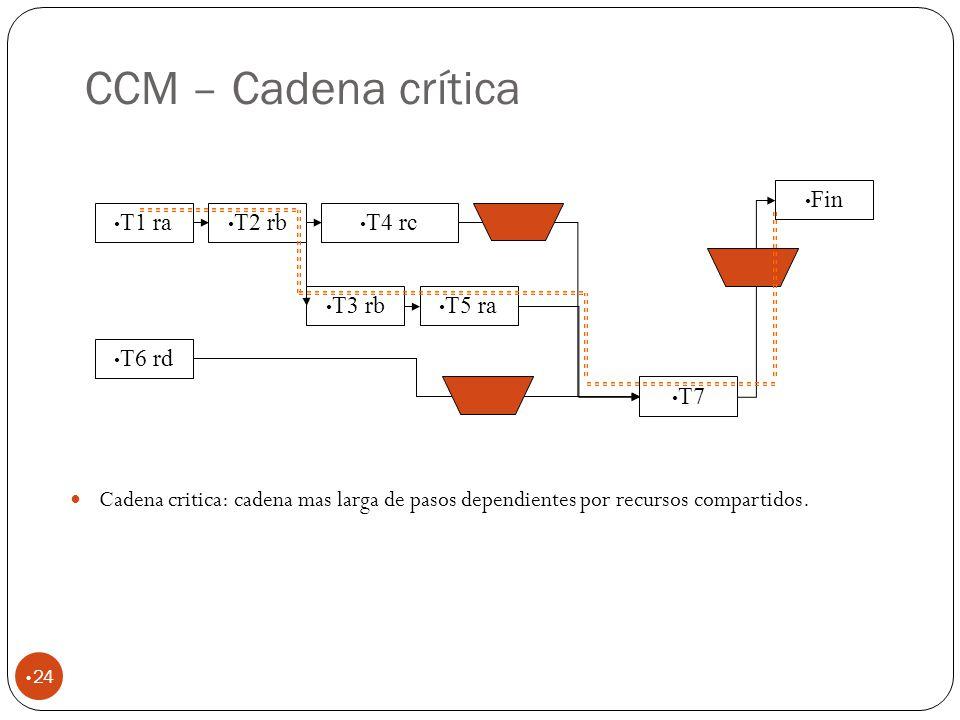 CCM – Cadena crítica 24 Cadena critica: cadena mas larga de pasos dependientes por recursos compartidos.