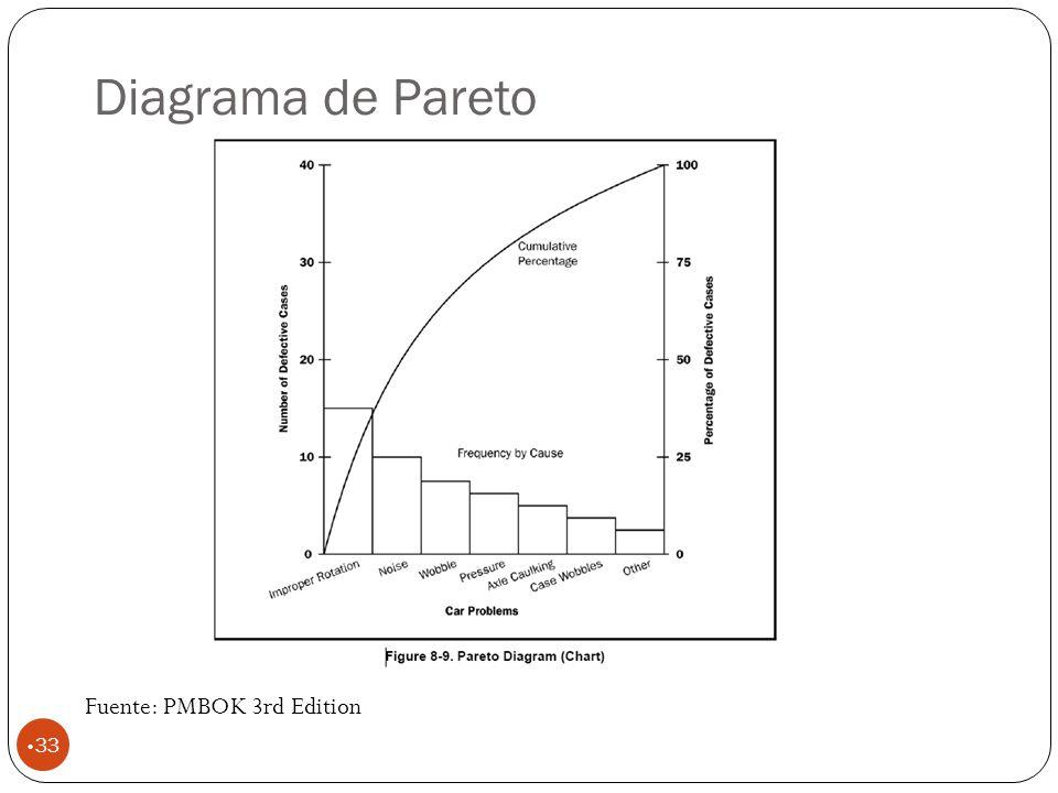 Diagrama de Pareto 33 Fuente: PMBOK 3rd Edition
