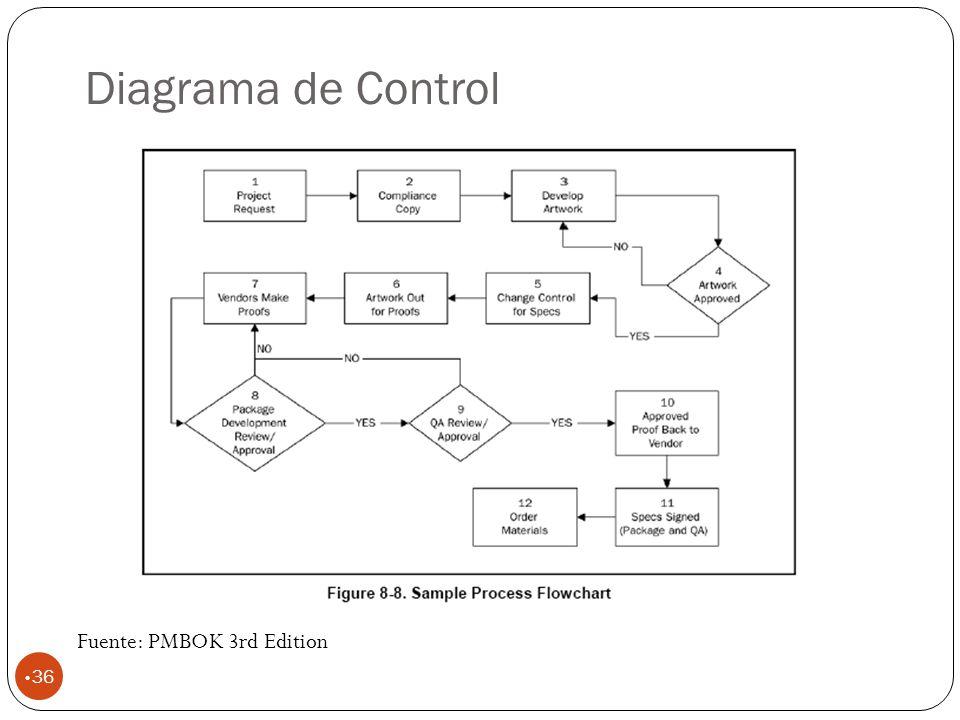 Diagrama de Control 36 Fuente: PMBOK 3rd Edition