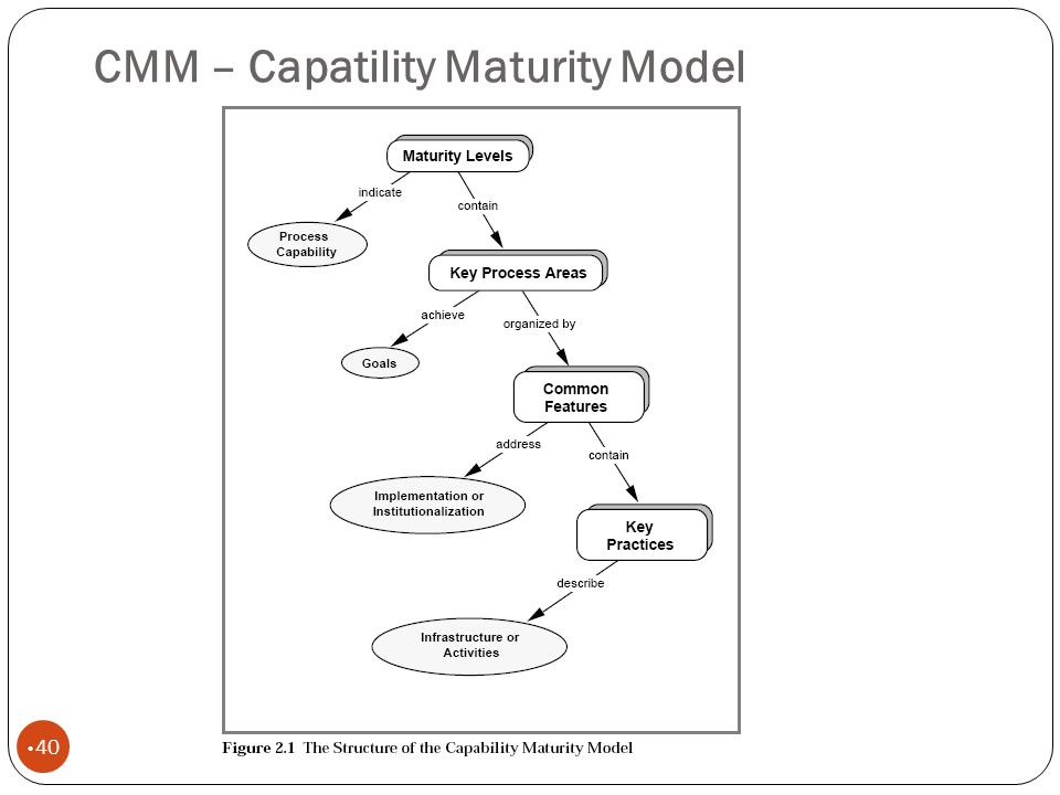 CMM – Capatility Maturity Model 40