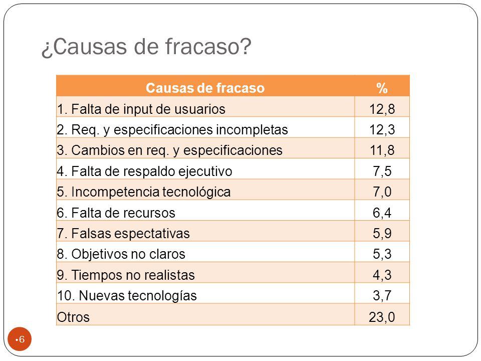 ¿Causas de fracaso.6 Causas de fracaso% 1. Falta de input de usuarios12,8 2.