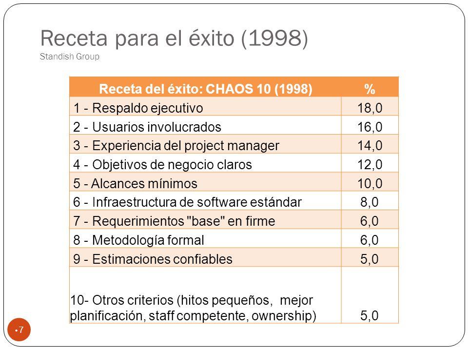 Receta para el éxito (1998) Standish Group 7 Receta del éxito: CHAOS 10 (1998)% 1 - Respaldo ejecutivo18,0 2 - Usuarios involucrados16,0 3 - Experiencia del project manager14,0 4 - Objetivos de negocio claros12,0 5 - Alcances mínimos10,0 6 - Infraestructura de software estándar8,0 7 - Requerimientos base en firme6,0 8 - Metodología formal6,0 9 - Estimaciones confiables5,0 10- Otros criterios (hitos pequeños, mejor planificación, staff competente, ownership)5,0