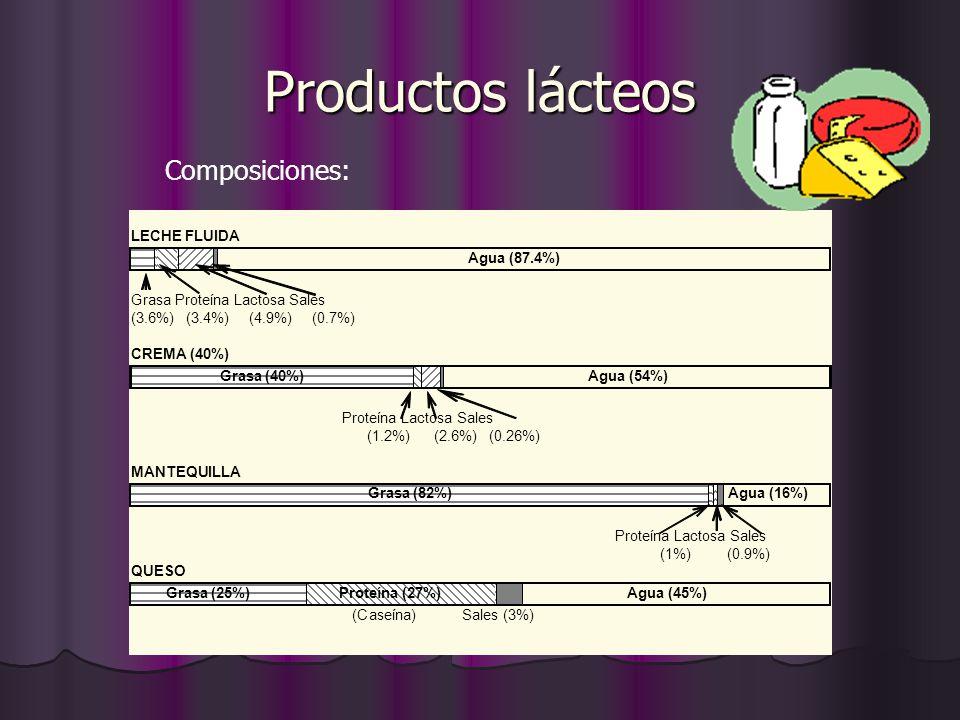 Productos lácteos LECHE FLUIDA Agua (87.4%) Grasa Proteína Lactosa Sales (3.6%) (3.4%) (4.9%) (0.7%) CREMA (40%) Grasa (40%) Agua (54%) Proteína Lacto