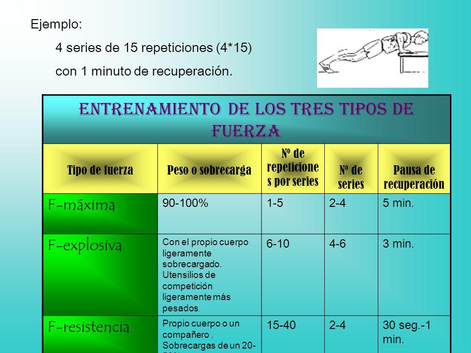Ejemplo: 4 series de 15 repeticiones (4*15) con 1 minuto de recuperación. Entrenamiento de los tres tipos de fuerza Tipo de fuerzaPeso o sobrecarga Nº