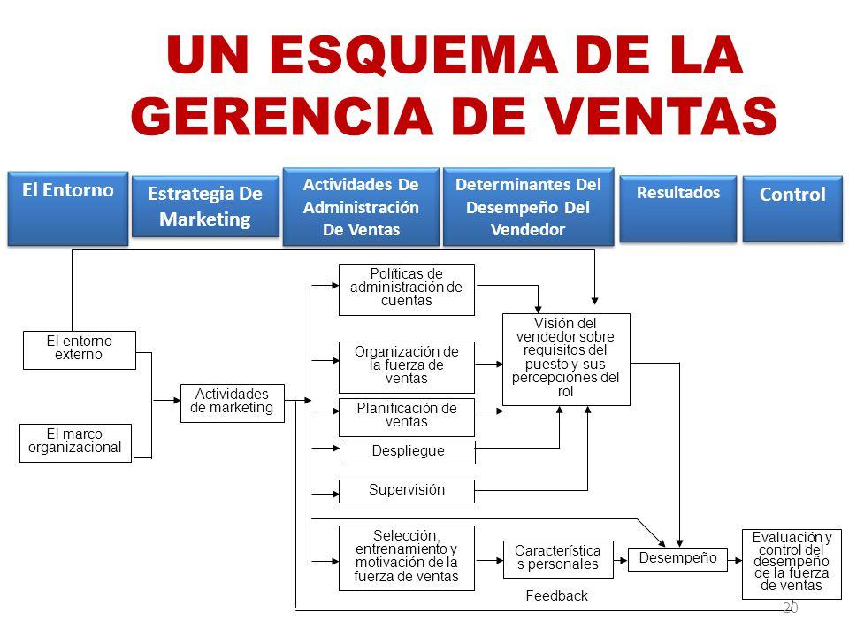 Evaluación y control del desempeño de la fuerza de ventas El entorno externo El marco organizacional Actividades de marketing Desempeño Visión del ven