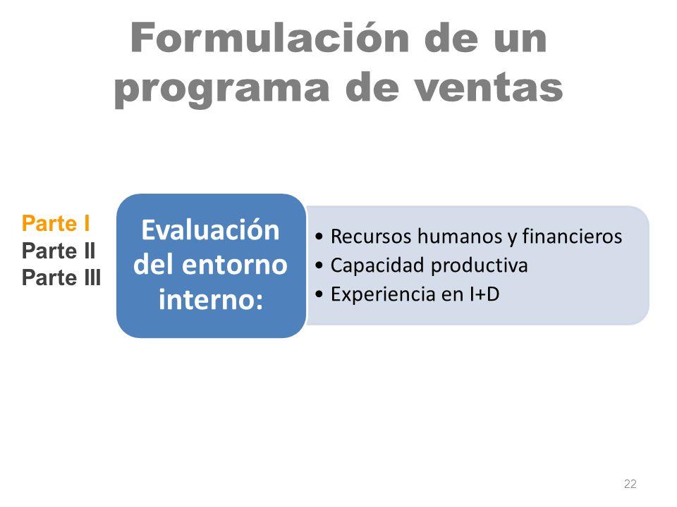 Recursos humanos y financieros Capacidad productiva Experiencia en I+D Evaluación del entorno interno: Parte I Parte II Parte III Formulación de un pr