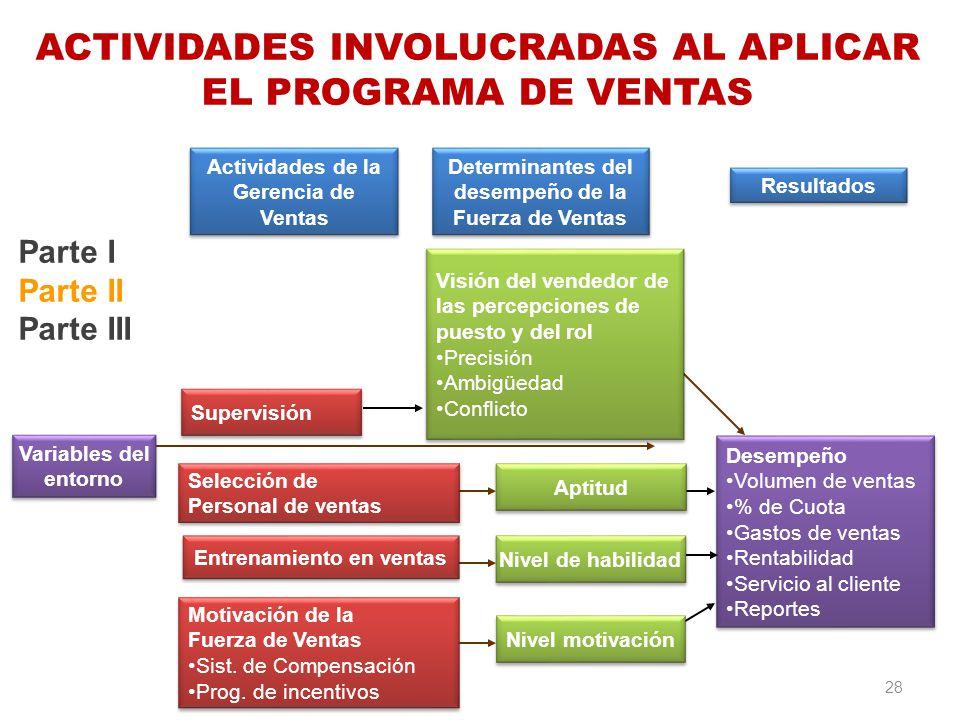 Parte I Parte II Parte III Variables del entorno Variables del entorno Motivación de la Fuerza de Ventas Sist. de Compensación Prog. de incentivos Mot