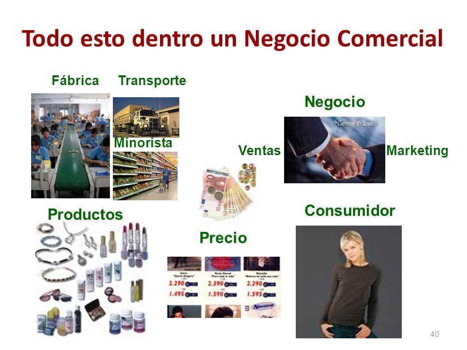 Todo esto dentro un Negocio Comercial 40 Productos Precio Consumidor Negocio MarketingVentas FábricaTransporte Minorista