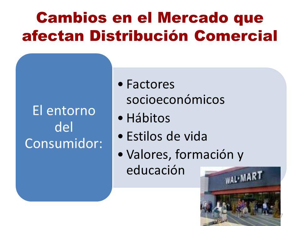 Cambios en el Mercado que afectan Distribución Comercial Factores socioeconómicos Hábitos Estilos de vida Valores, formación y educación El entorno de
