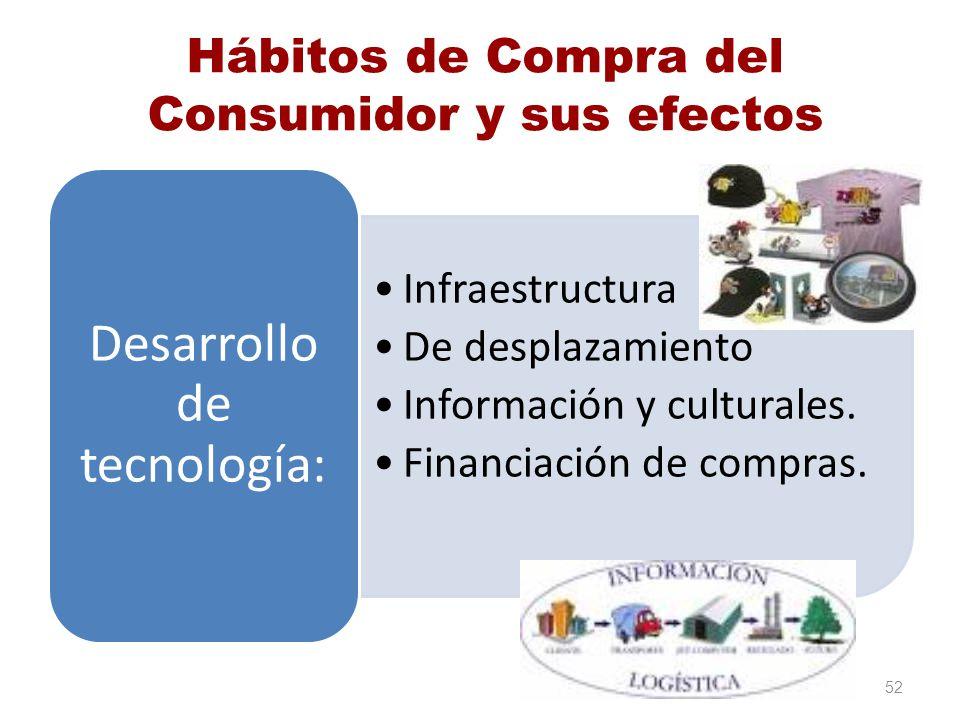 Hábitos de Compra del Consumidor y sus efectos Infraestructura De desplazamiento Información y culturales. Financiación de compras. Desarrollo de tecn
