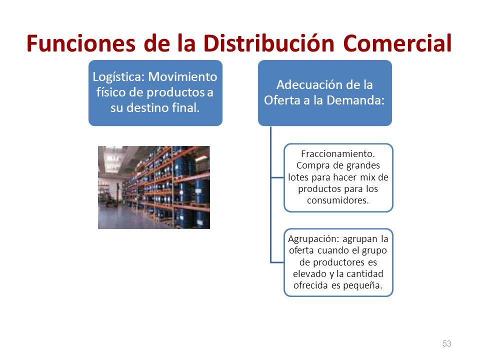 Funciones de la Distribución Comercial Logística: Movimiento físico de productos a su destino final. Adecuación de la Oferta a la Demanda: Fraccionami