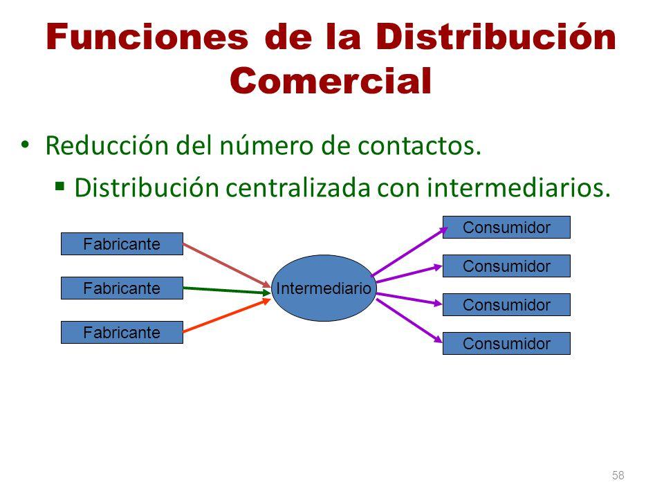 Funciones de la Distribución Comercial Reducción del número de contactos. Distribución centralizada con intermediarios. 58 Fabricante Intermediario Co