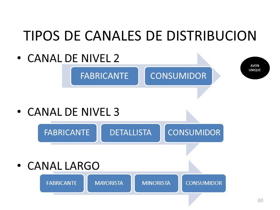 TIPOS DE CANALES DE DISTRIBUCION CANAL DE NIVEL 2 CANAL DE NIVEL 3 CANAL LARGO 60 FABRICANTECONSUMIDOR FABRICANTEDETALLISTACONSUMIDOR AVON UNIQUE FABR