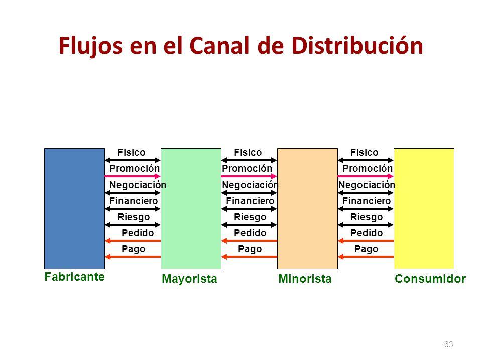 Flujos en el Canal de Distribución 63 Fisico Promoción Negociación Financiero Riesgo Pedido Pago Fabricante MayoristaMinoristaConsumidor